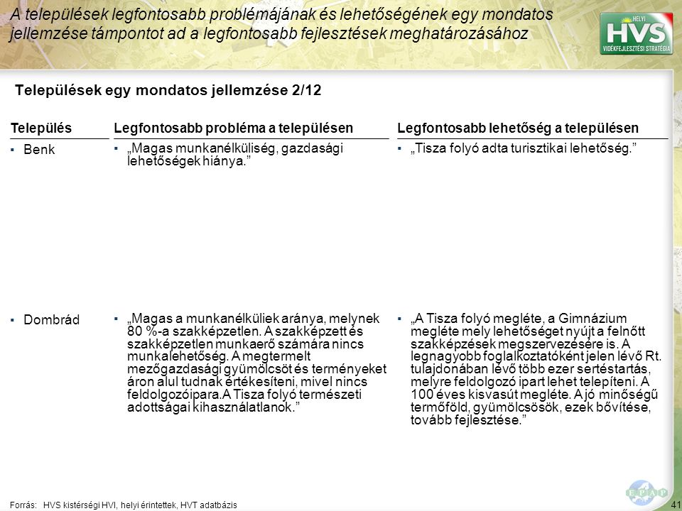 41 Települések egy mondatos jellemzése 2/12 A települések legfontosabb problémájának és lehetőségének egy mondatos jellemzése támpontot ad a legfontos