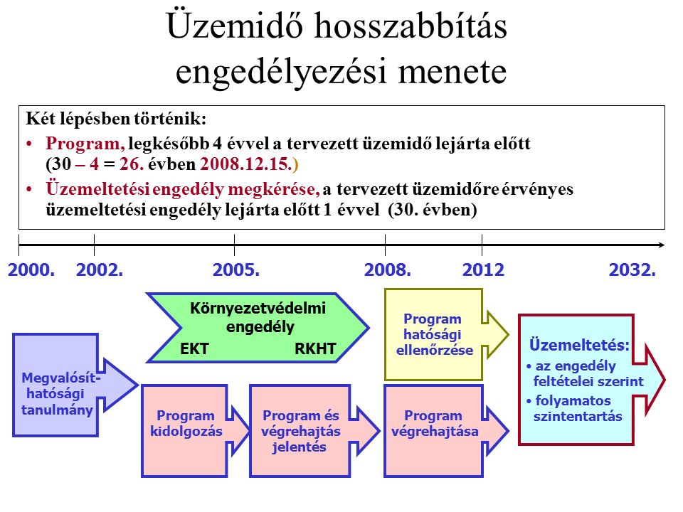 Üzemidő hosszabbítás engedélyezési menete Két lépésben történik: Program, legkésőbb 4 évvel a tervezett üzemidő lejárta előtt (30 – 4 = 26.
