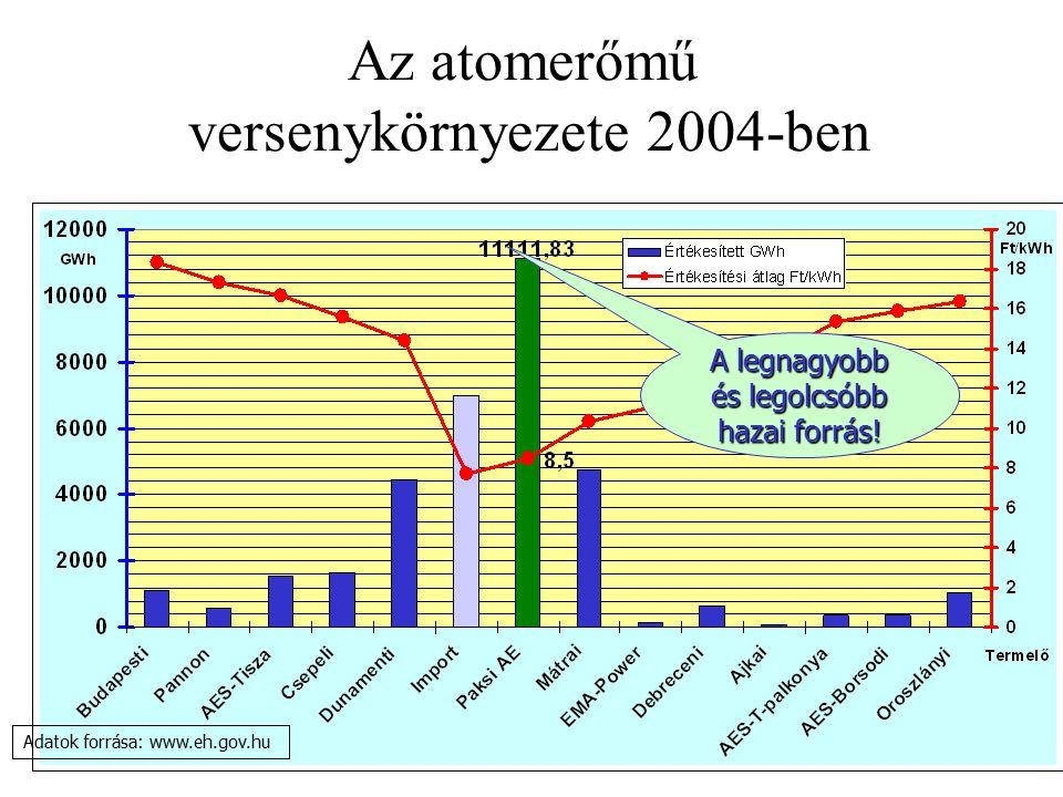 Az atomerőmű versenykörnyezete 2004-ben A legnagyobb és legolcsóbb hazai forrás.