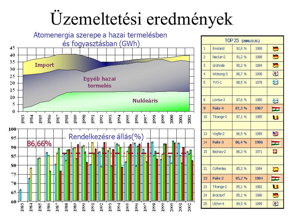 Üzemeltetési eredmények Atomenergia szerepe a hazai termelésben és fogyasztásban (GWh) Rendelkezésre állás(%) 86,66%