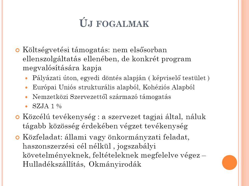 Ú J FOGALMAK Költségvetési támogatás: nem elsősorban ellenszolgáltatás ellenében, de konkrét program megvalósítására kapja Pályázati úton, egyedi döntés alapján ( képviselő testület ) Európai Uniós strukturális alapból, Kohéziós Alapból Nemzetközi Szervezettől származó támogatás SZJA 1 % Közcélú tevékenység : a szervezet tagjai által, náluk tágabb közösség érdekében végzet tevékenység Közfeladat: állami vagy önkormányzati feladat, haszonszerzési cél nélkül, jogszabályi követelményeknek, feltételeknek megfelelve végez – Hulladékszállítás, Okmányirodák