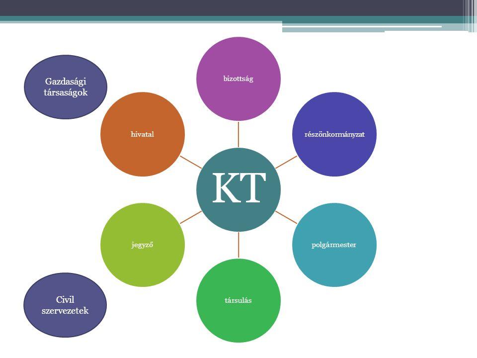 KT bizottságrészönkormányzatpolgármestertársulásjegyzőhivatal Gazdasági társaságok Civil szervezetek