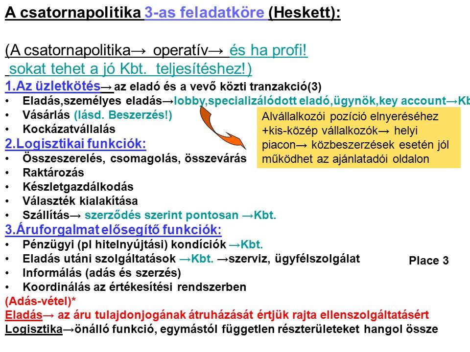 Place-csatornapolitika I. (Eladás)→ Hol ,Hogyan. Adjunk el ( 3.