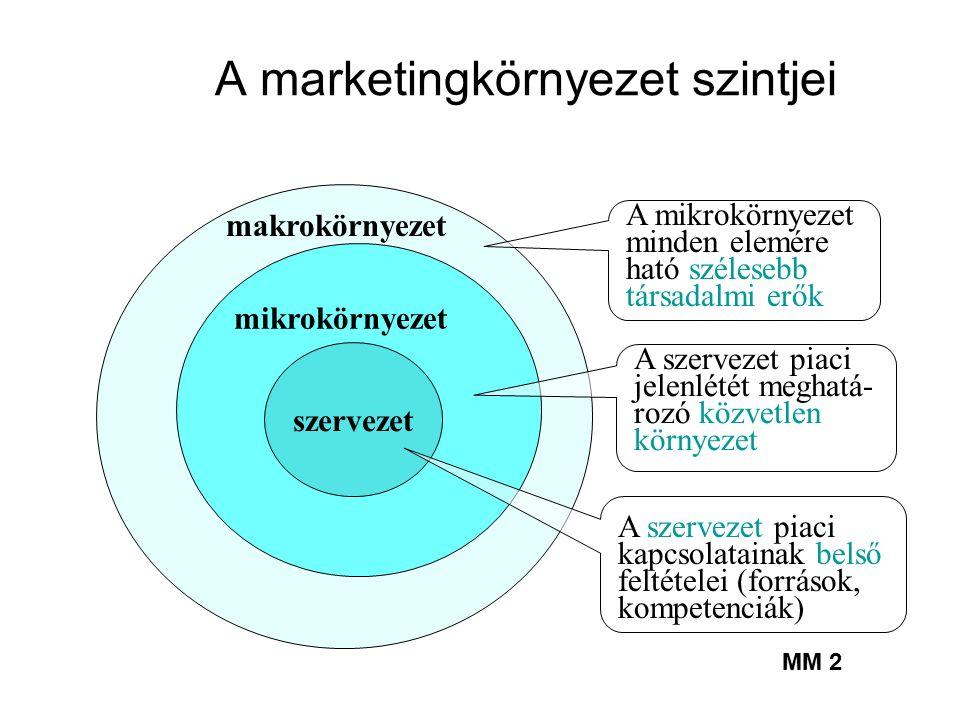 Az eladó, ajánlatadó környezete→ Mi a marketingkörnyezet → Út a taktikai, piacbefolyásoló marketing eszközök felé→ (Marketing Mix )→ Minden, ami befolyásolható…a jó szerpelés érdekében .