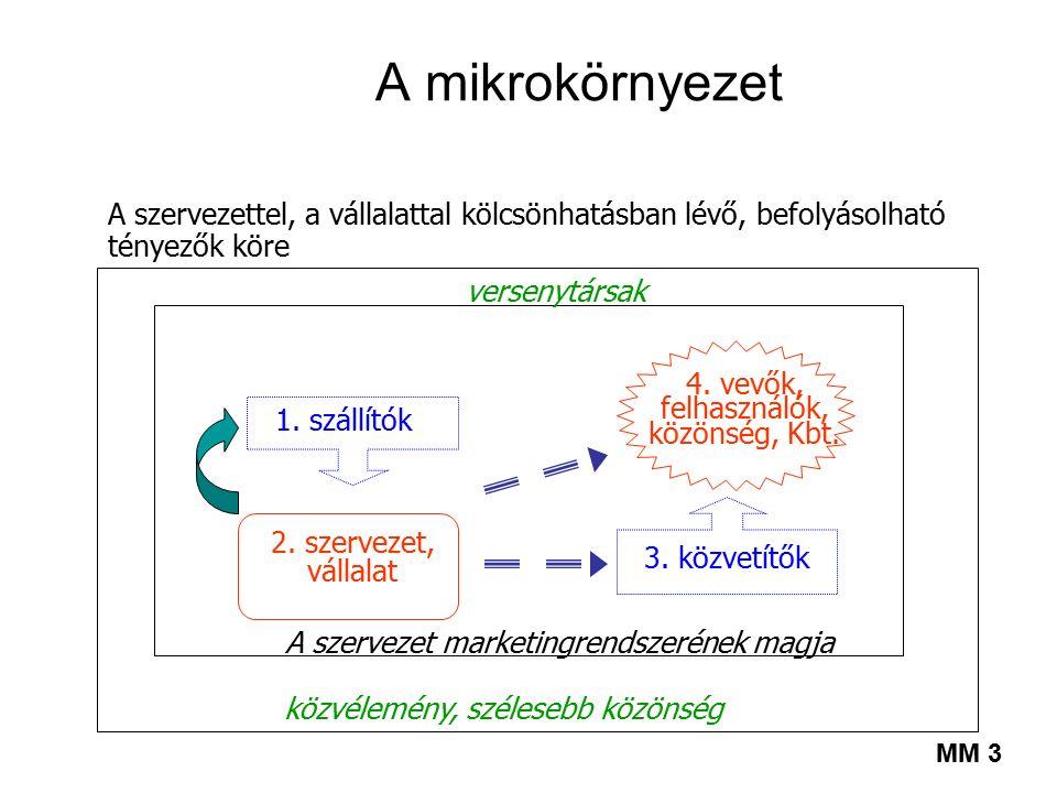 A marketingkörnyezet szintjei szervezet mikrokörnyezet makrokörnyezet A mikrokörnyezet minden elemére ható szélesebb társadalmi erők A szervezet piaci jelenlétét meghatá- rozó közvetlen környezet A szervezet piaci kapcsolatainak belső feltételei (források, kompetenciák) MM 2