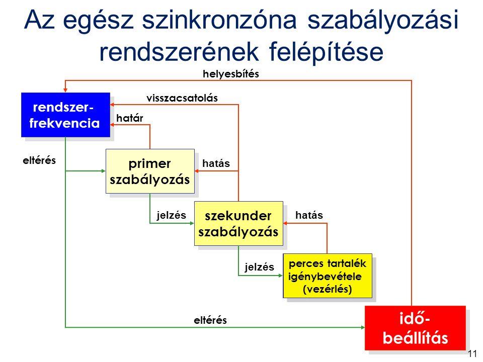 rendszer- frekvencia rendszer- frekvencia primer szabályozás primer szabályozás szekunder szabályozás szekunder szabályozás tercier szabályozás tercier szabályozás idő- beállítás idő- beállítás határ visszacsatolás helyesbítés hatás jelzés eltérés jelzés hatás eltérés perces tartalék igénybevétele (vezérlés) perces tartalék igénybevétele (vezérlés) Az egész szinkronzóna szabályozási rendszerének felépítése 11
