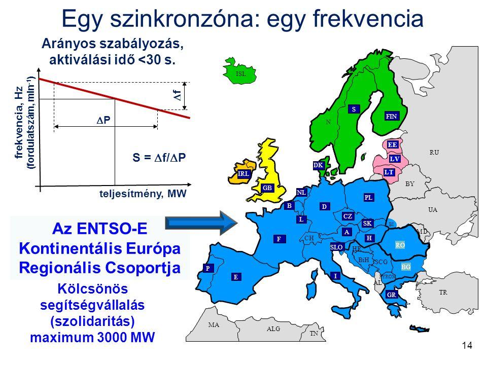 Egy szinkronzóna: egy frekvencia EE LT LV Az ENTSO-E Kontinentális Európa Regionális Csoportja Kölcsönös segítségvállalás (szolidaritás) maximum 3000 MW teljesítmény, MW frekvencia, Hz (fordulatszám, min -1 ) PP ff Arányos szabályozás, aktiválási idő <30 s.