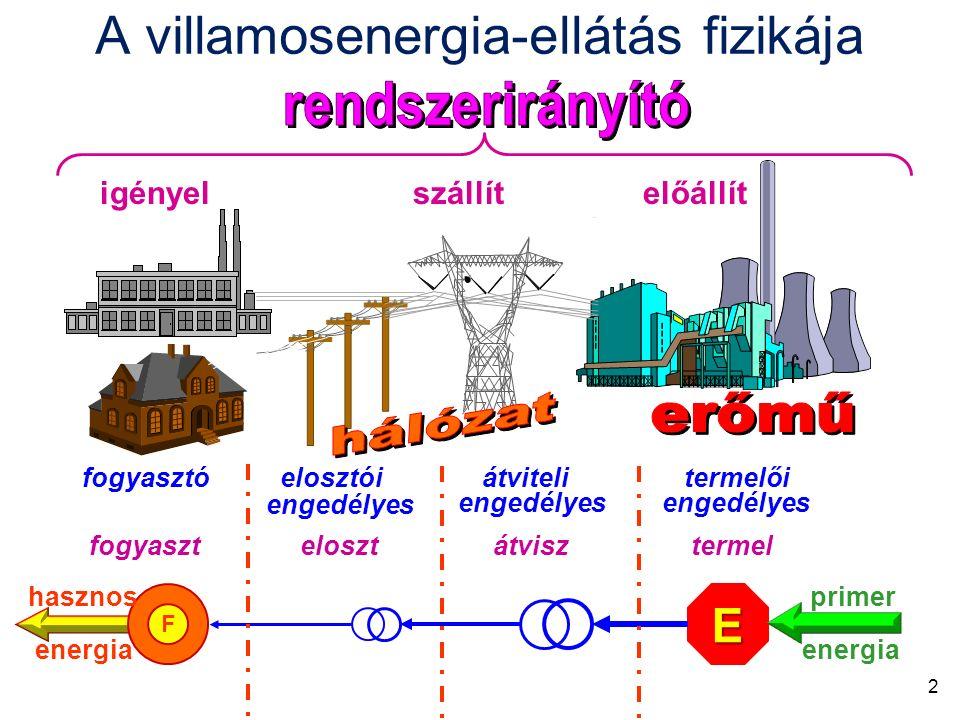 F E fogyaszt eloszt átvisz termel fogyasztó elosztói átviteli termelői engedélyes igényel szállít előállít primerhasznos energia engedélyes A villamosenergia-ellátás fizikája 2