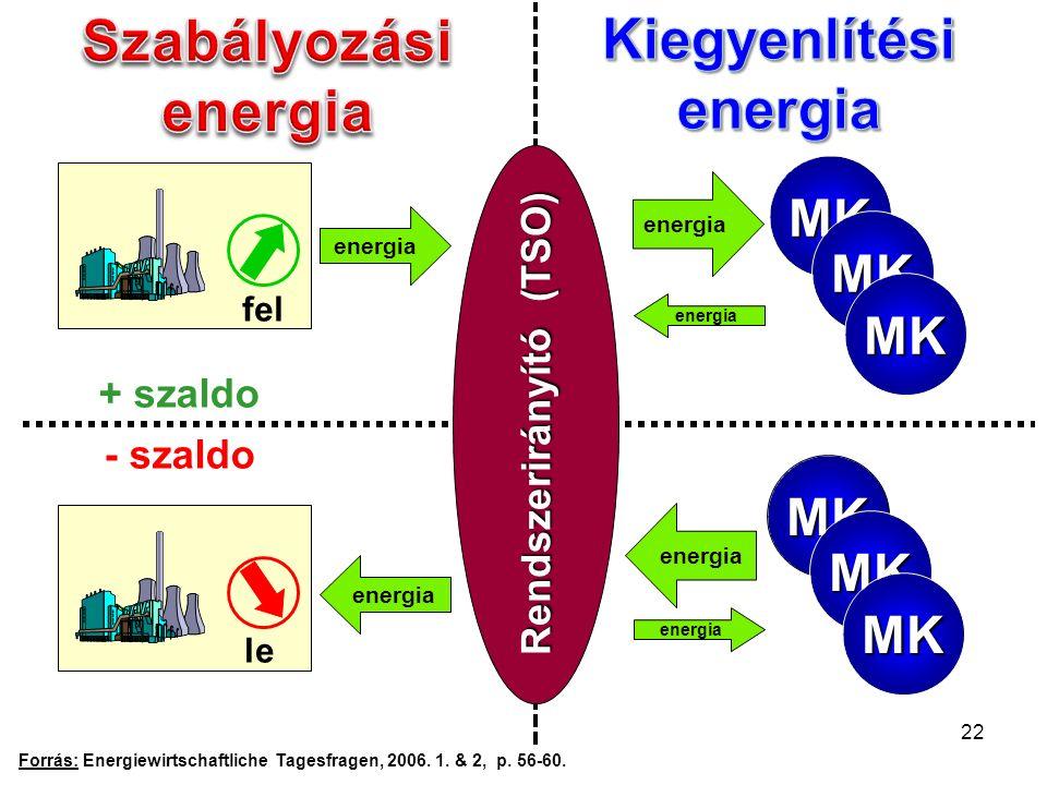 MK MK MK MK MK MK energia + szaldo - szaldo Forrás: Energiewirtschaftliche Tagesfragen, 2006.