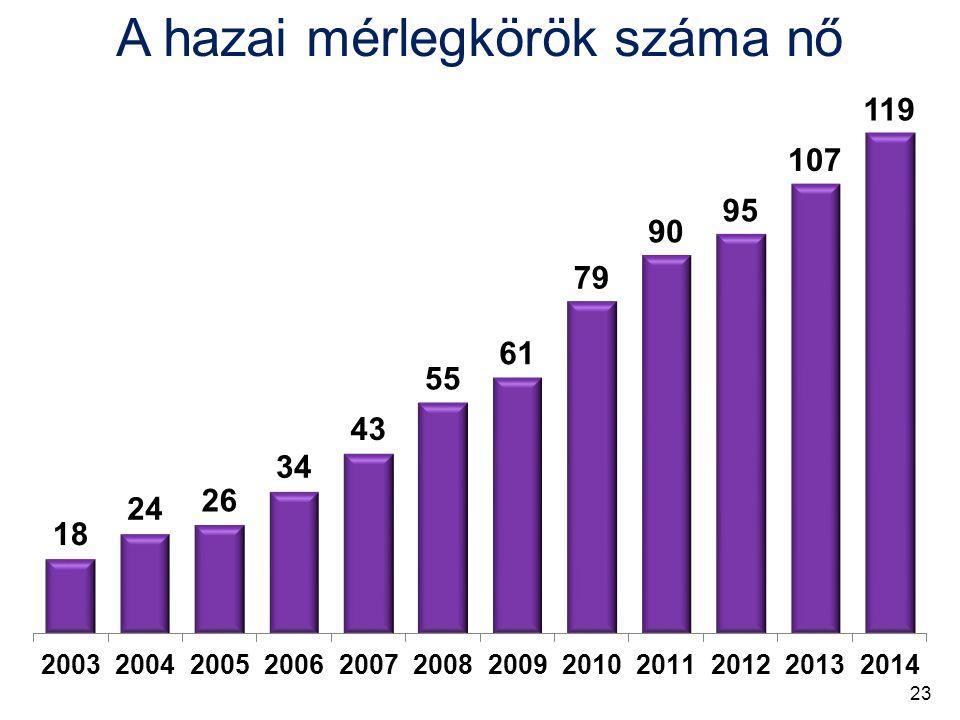 A hazai mérlegkörök száma nő 23