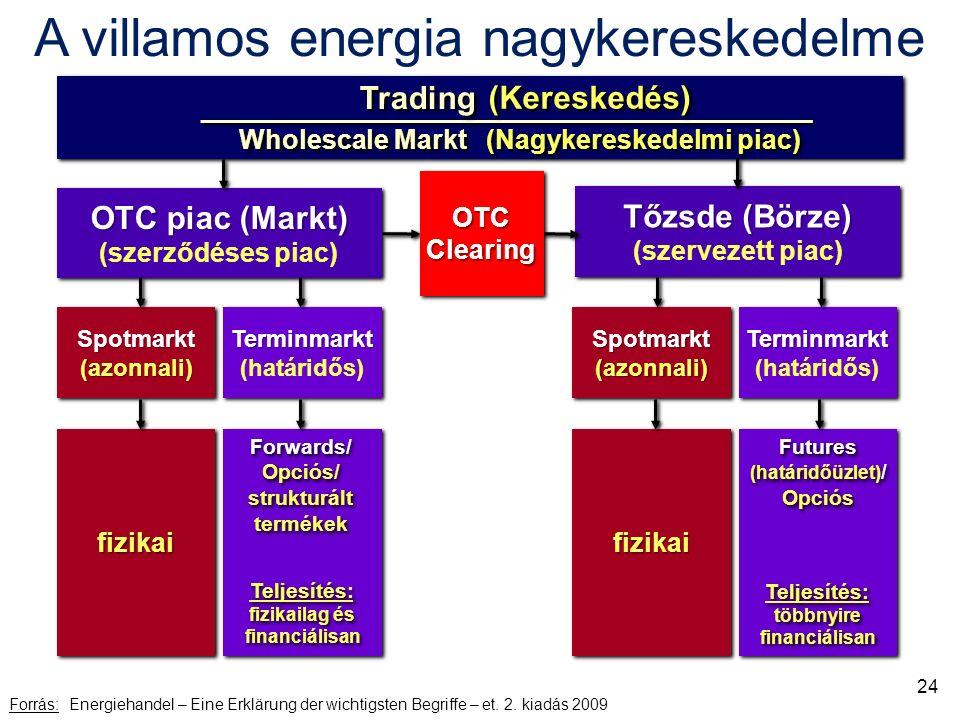 Forrás: Energiehandel – Eine Erklärung der wichtigsten Begriffe – et.