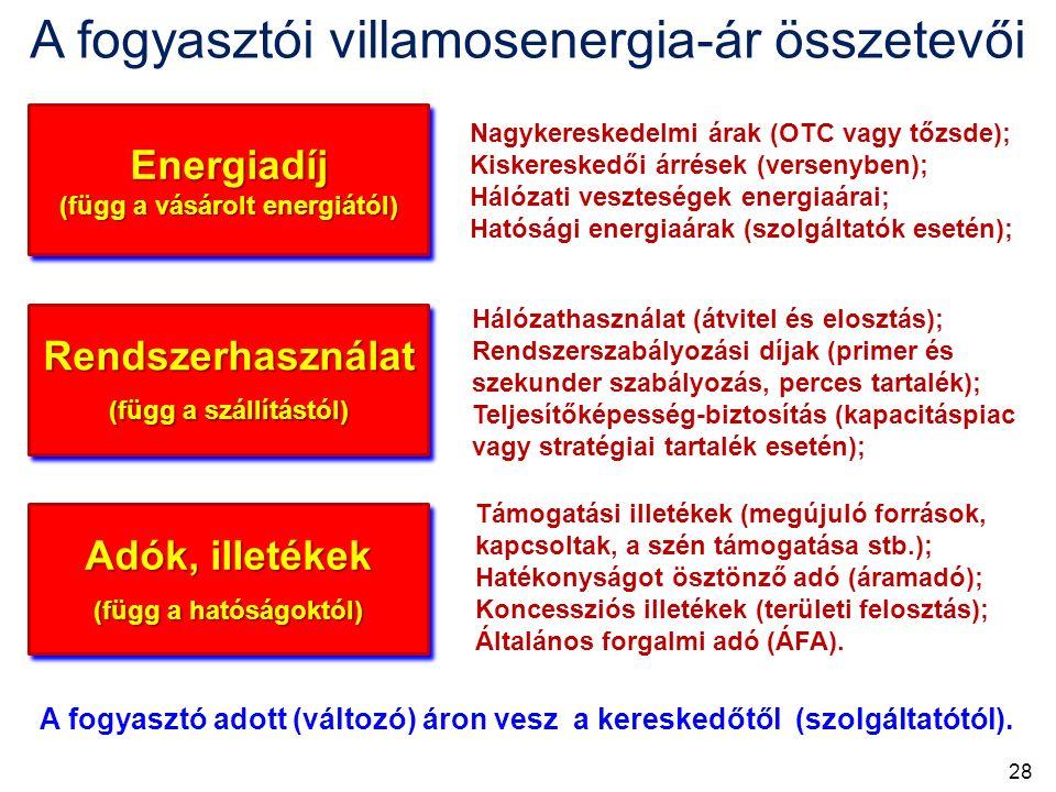 Energiadíj (függ a vásárolt energiától) Energiadíj Rendszerhasználat (függ a szállítástól) Adók, illetékek (függ a hatóságoktól) Nagykereskedelmi árak (OTC vagy tőzsde); Kiskereskedői árrések (versenyben); Hálózati veszteségek energiaárai; Hatósági energiaárak (szolgáltatók esetén); Hálózathasználat (átvitel és elosztás); Rendszerszabályozási díjak (primer és szekunder szabályozás, perces tartalék); Teljesítőképesség-biztosítás (kapacitáspiac vagy stratégiai tartalék esetén); Támogatási illetékek (megújuló források, kapcsoltak, a szén támogatása stb.); Hatékonyságot ösztönző adó (áramadó); Koncessziós illetékek (területi felosztás); Általános forgalmi adó (ÁFA).