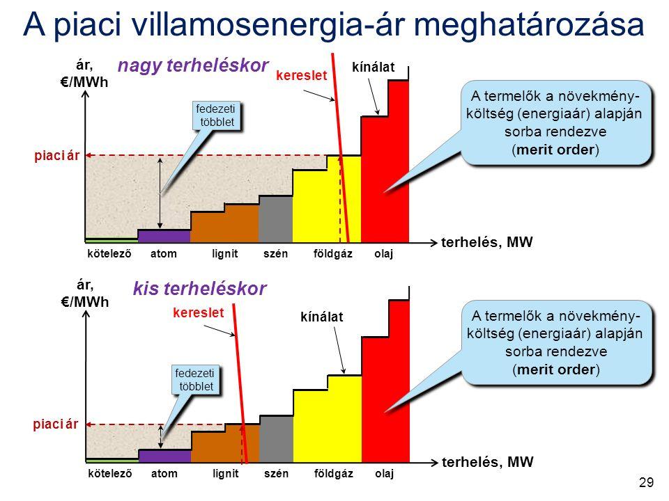 ár, €/MWh piaci ár kereslet kínálat fedezeti többlet fedezeti többlet terhelés, MW A termelők a növekmény- költség (energiaár) alapján sorba rendezve (merit order) A termelők a növekmény- költség (energiaár) alapján sorba rendezve (merit order) kötelező atom lignit szén földgáz olaj nagy terheléskor ár, €/MWh piaci ár kereslet kínálat fedezeti többlet fedezeti többlet terhelés, MW A termelők a növekmény- költség (energiaár) alapján sorba rendezve (merit order) A termelők a növekmény- költség (energiaár) alapján sorba rendezve (merit order) kötelező atom lignit szén földgáz olaj kis terheléskor A piaci villamosenergia-ár meghatározása 29