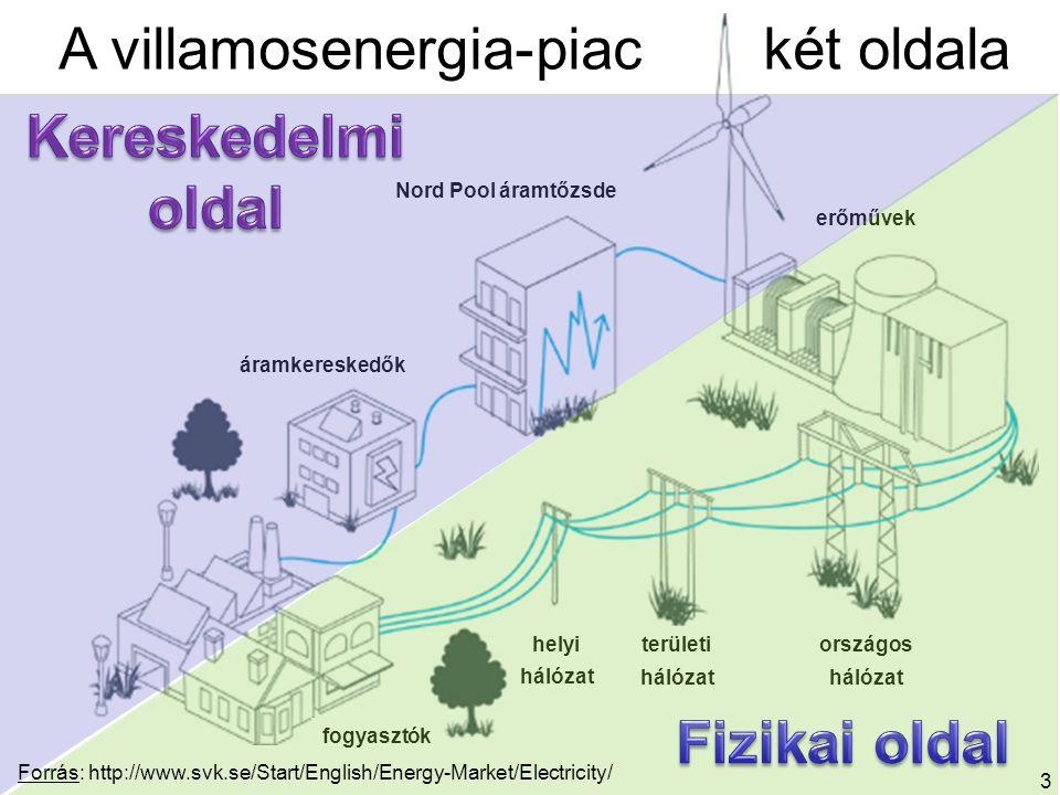 Forrás: Energiewirtschaftliche Tagesfragen, 64.k.