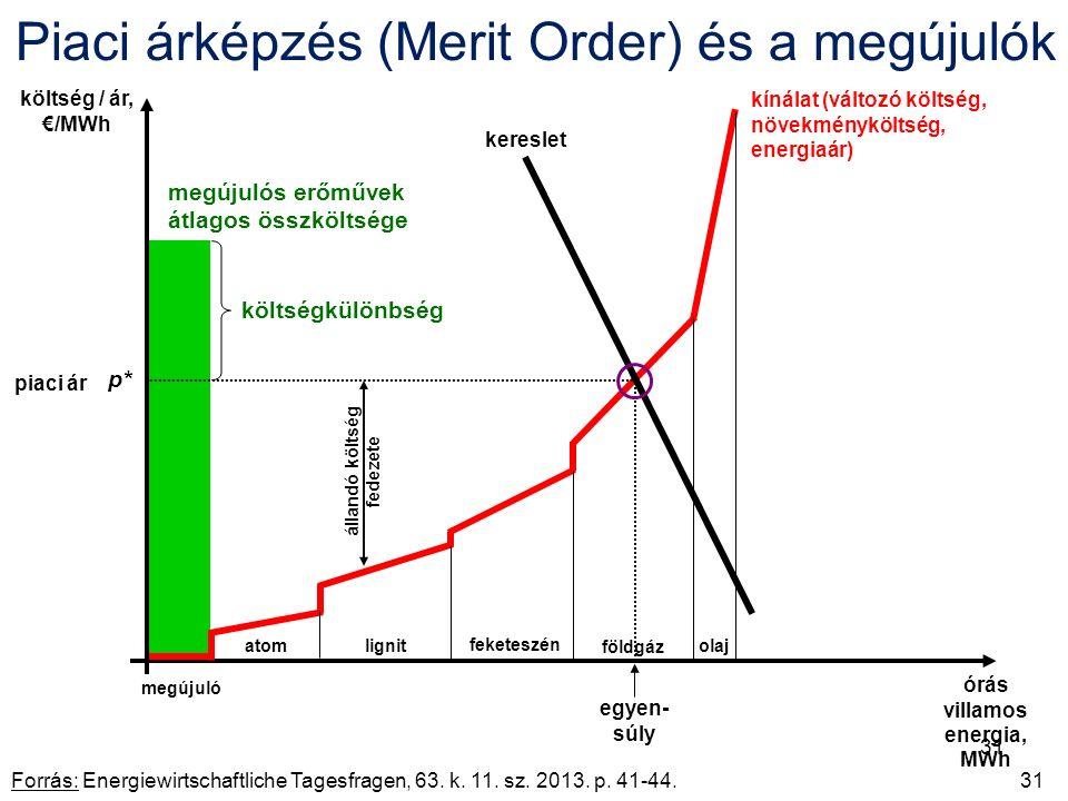 Piaci árképzés (Merit Order) és a megújulók Forrás: Energiewirtschaftliche Tagesfragen, 63.