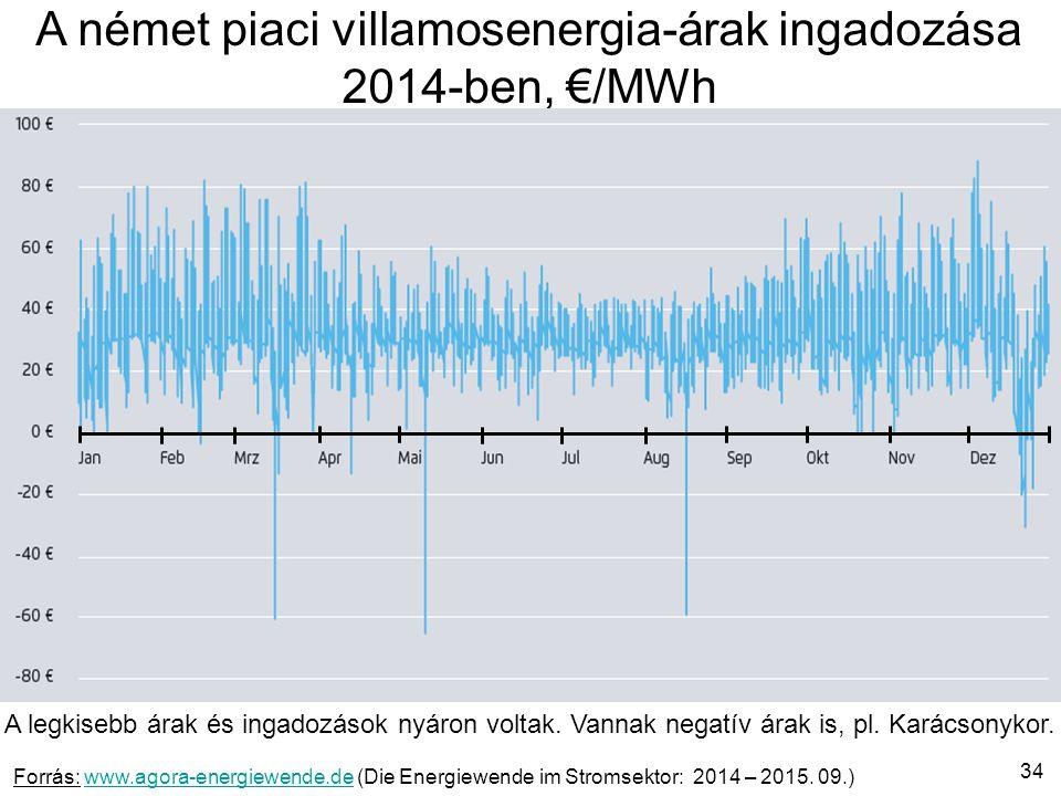 34 A német piaci villamosenergia-árak ingadozása 2014-ben, €/MWh Forrás: www.agora-energiewende.de (Die Energiewende im Stromsektor: 2014 – 2015.