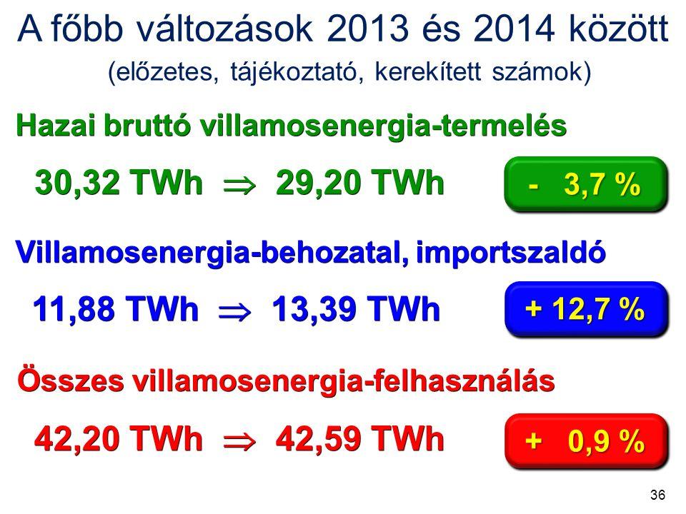 A főbb változások 2013 és 2014 között Hazai bruttó villamosenergia-termelés Villamosenergia-behozatal, importszaldó Összes villamosenergia-felhasználás 30,32 TWh  29,20 TWh 11,88 TWh  13,39 TWh 42,20 TWh  42,59 TWh - 3,7 % + 12,7 % + 0,9 % (előzetes, tájékoztató, kerekített számok) 36
