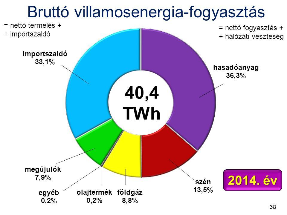 Bruttó villamosenergia-fogyasztás 40,4 TWh 2014.
