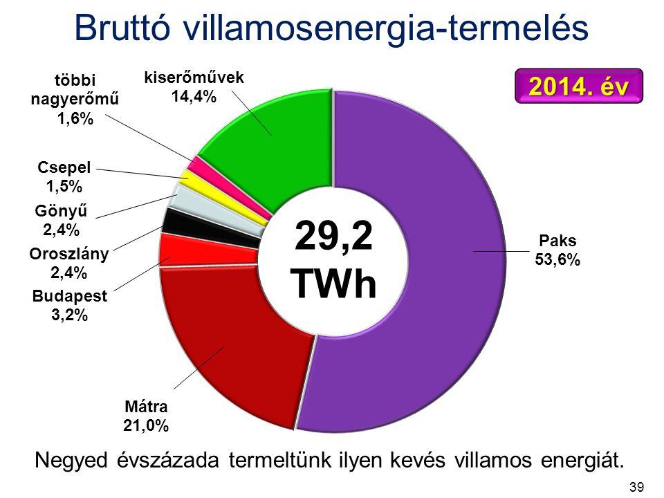 Bruttó villamosenergia-termelés 29,2 TWh 2014.