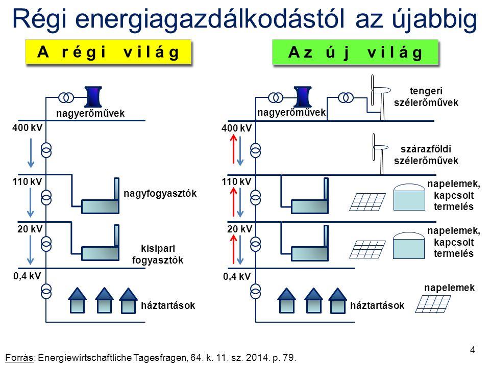 Német háztartási villamosenergia-árak, ct/kWh Forrás: www.agora-energiewende.de (Die Energiewende im Stromsektor: Stand der Dinge 2014.