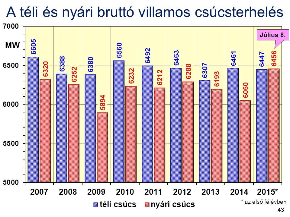 A téli és nyári bruttó villamos csúcsterhelés MW * az első félévben Július 8. 43