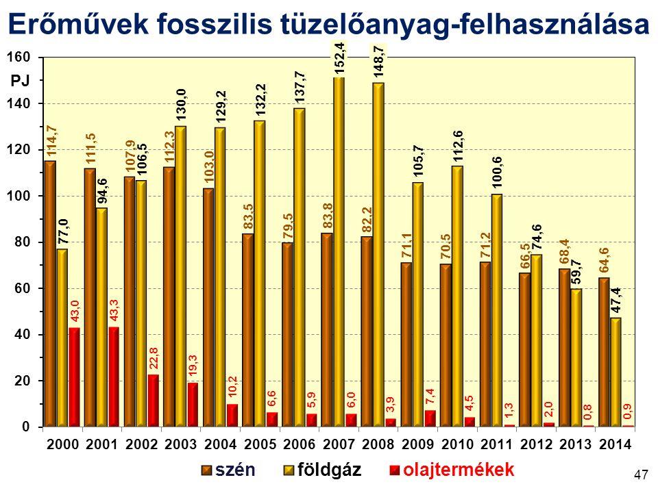 Erőművek fosszilis tüzelőanyag-felhasználása PJ 47
