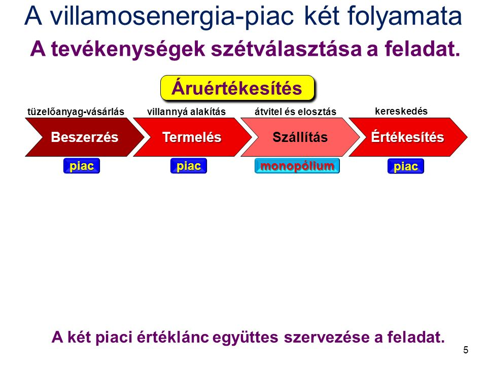 A villamosenergia-piac két folyamata A tevékenységek szétválasztása a feladat.
