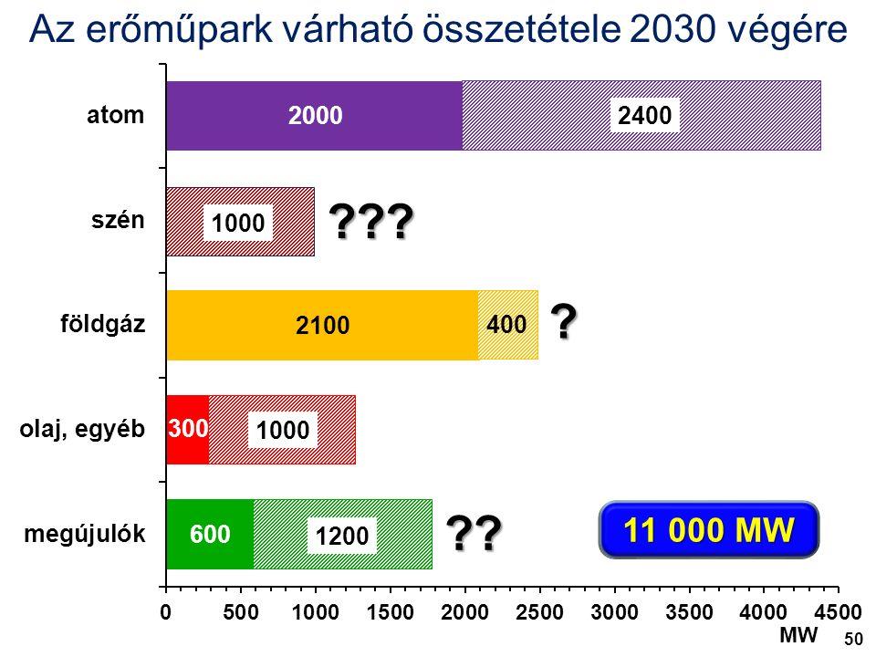 5000 MW Az erőműpark várható összetétele 2030 végére 11 000 MW 2400 1000 400 1000 1200 MW .