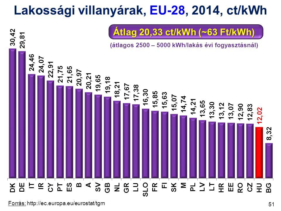 Lakossági villanyárak, EU-28, 2014, ct/kWh Átlag 20,33 ct/kWh (~63 Ft/kWh) (átlagos 2500 – 5000 kWh/lakás évi fogyasztásnál) Forrás: http://ec.europa.eu/eurostat/tgm 51