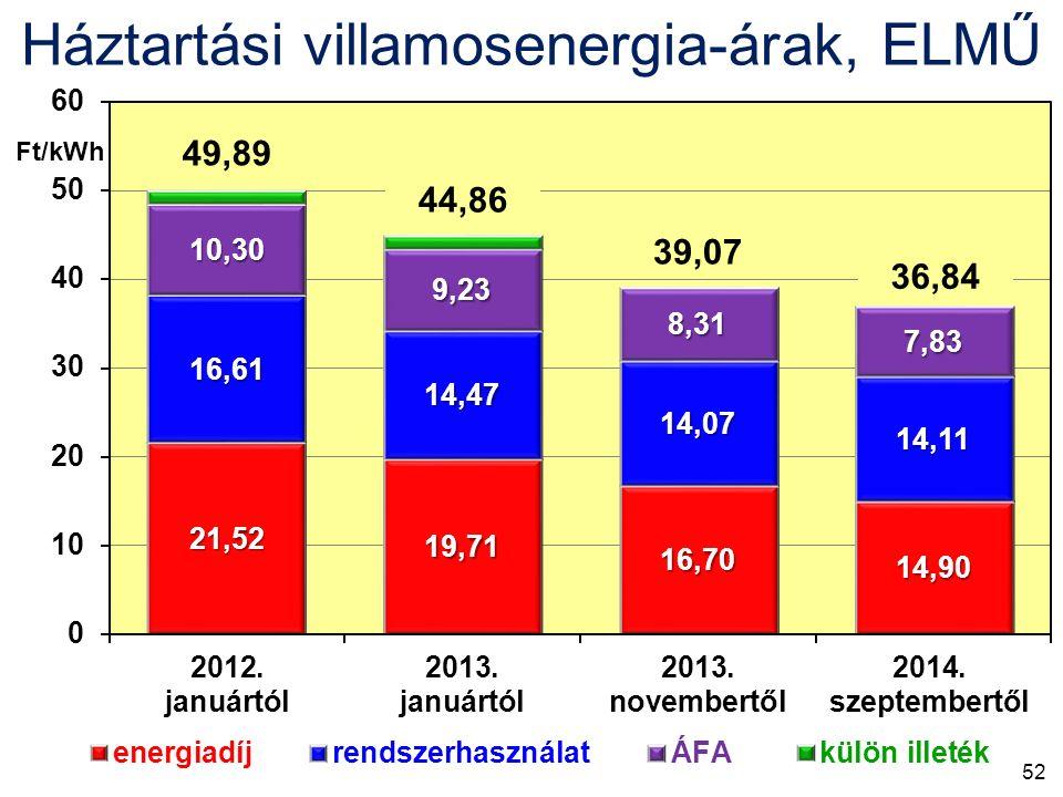 Háztartási villamosenergia-árak, ELMŰ 49,89 44,86 39,07 36,84 Ft/kWh 52