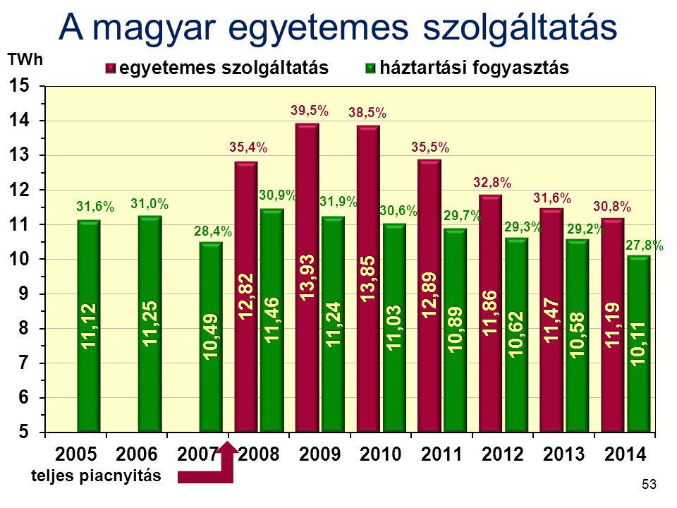 teljes piacnyitás TWh 31,6% 31,0% 28,4% 30,9% 31,9% 30,6% 29,7% 35,4% 39,5% 38,5% 35,5% 32,8% 29,2% A magyar egyetemes szolgáltatás 29,3% 30,8% 31,6% 27,8% 53