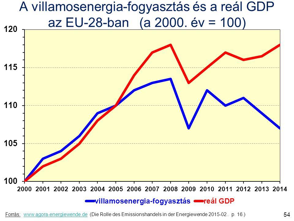 A villamosenergia-fogyasztás és a reál GDP az EU-28-ban (a 2000.
