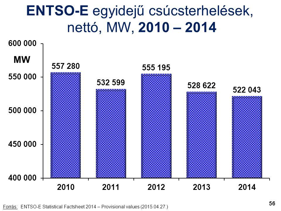 ENTSO-E egyidejű csúcsterhelések, nettó, MW, 2010 – 2014 Forrás: ENTSO-E Statistical Factsheet 2014 – Provisional values (2015.04.27.) MW 56