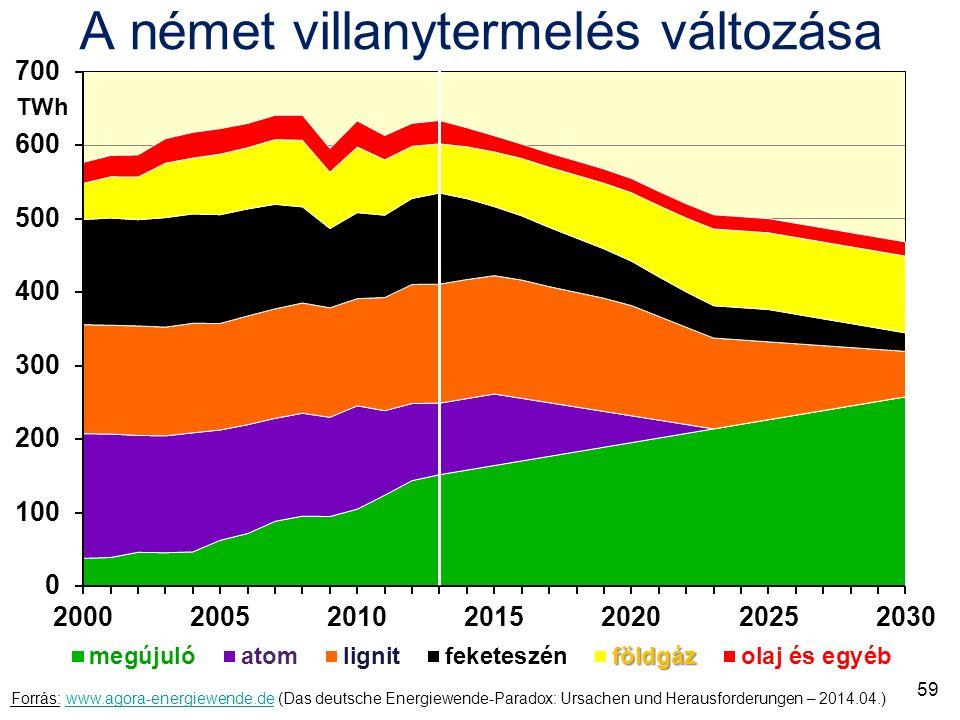 A német villanytermelés változása Forrás: www.agora-energiewende.de (Das deutsche Energiewende-Paradox: Ursachen und Herausforderungen – 2014.04.)www.agora-energiewende.de TWh 59