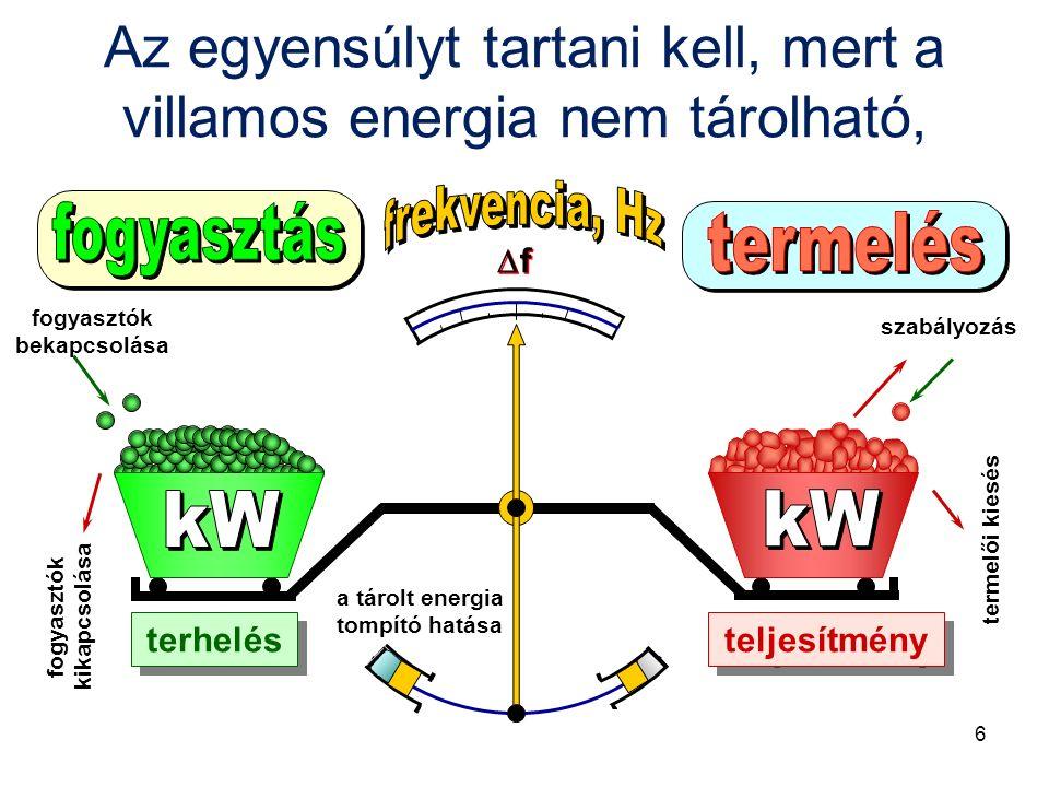 terhelés teljesítmény szabályozás fogyasztók bekapcsolása fogyasztók kikapcsolása termelői kiesés a tárolt energia tompító hatása ff ff Az egyensúlyt tartani kell, mert a villamos energia nem tárolható, 6