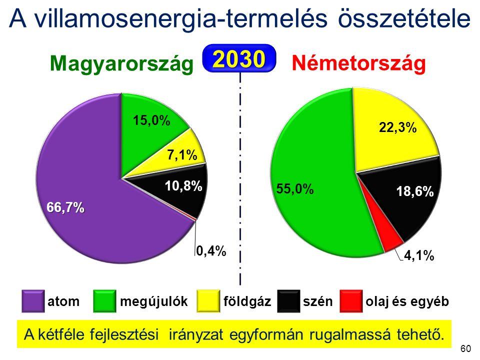 Magyarország Németország atom megújulók földgáz szén olaj és egyéb 2030 A villamosenergia-termelés összetétele A kétféle fejlesztési irányzat egyformán rugalmassá tehető.