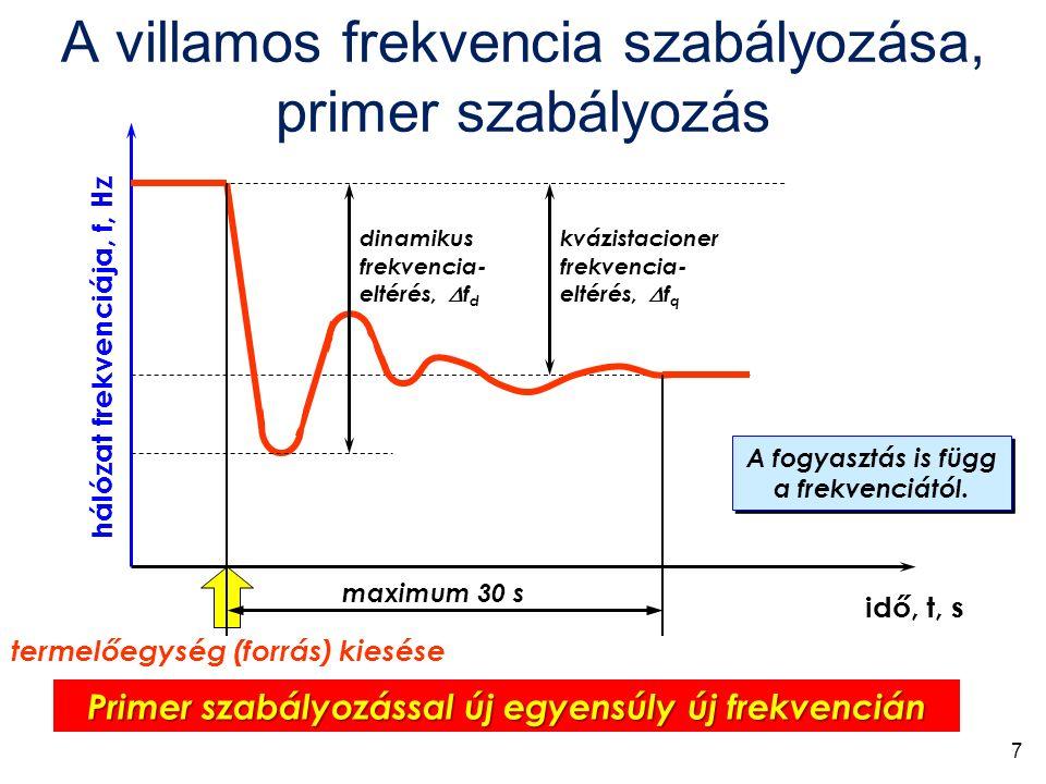 hálózat frekvenciája, f, Hz idő, t, s dinamikus frekvencia- eltérés,  f d kvázistacioner frekvencia- eltérés,  f q termelőegység (forrás) kiesése Primer szabályozással új egyensúly új frekvencián maximum 30 s A fogyasztás is függ a frekvenciától.