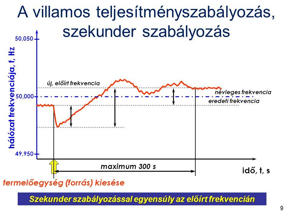 hálózat frekvenciája, f, Hz idő, t, s Szekunder szabályozással egyensúly az előírt frekvencián termelőegység (forrás) kiesése eredeti frekvencia új, előírt frekvencia maximum 300 s 50,000 49,950 50,050 névleges frekvencia A villamos teljesítményszabályozás, szekunder szabályozás 9