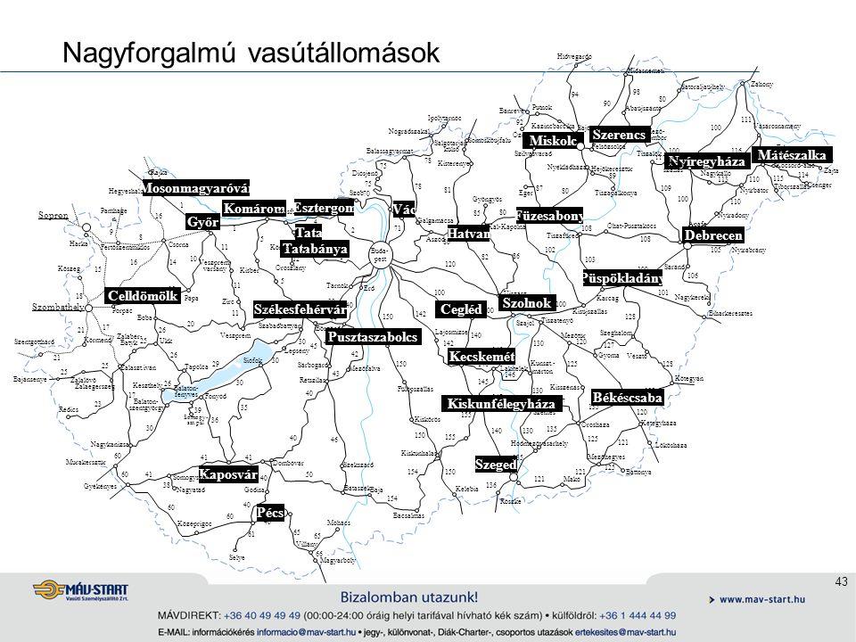 43 Nagyforgalmú vasútállomások Komárom Rajka Szob Somoskőújfalu Székesfehérvár Győr Tatabánya Salgótarján külső Újszász Szombathely Szentgotthárd Bajá