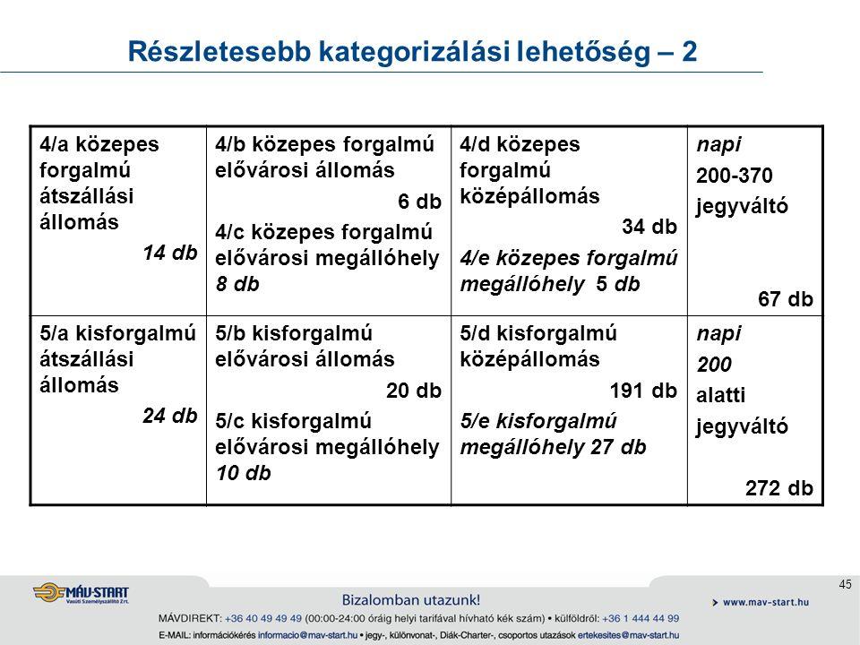 45 Részletesebb kategorizálási lehetőség – 2 4/a közepes forgalmú átszállási állomás 14 db 4/b közepes forgalmú elővárosi állomás 6 db 4/c közepes for