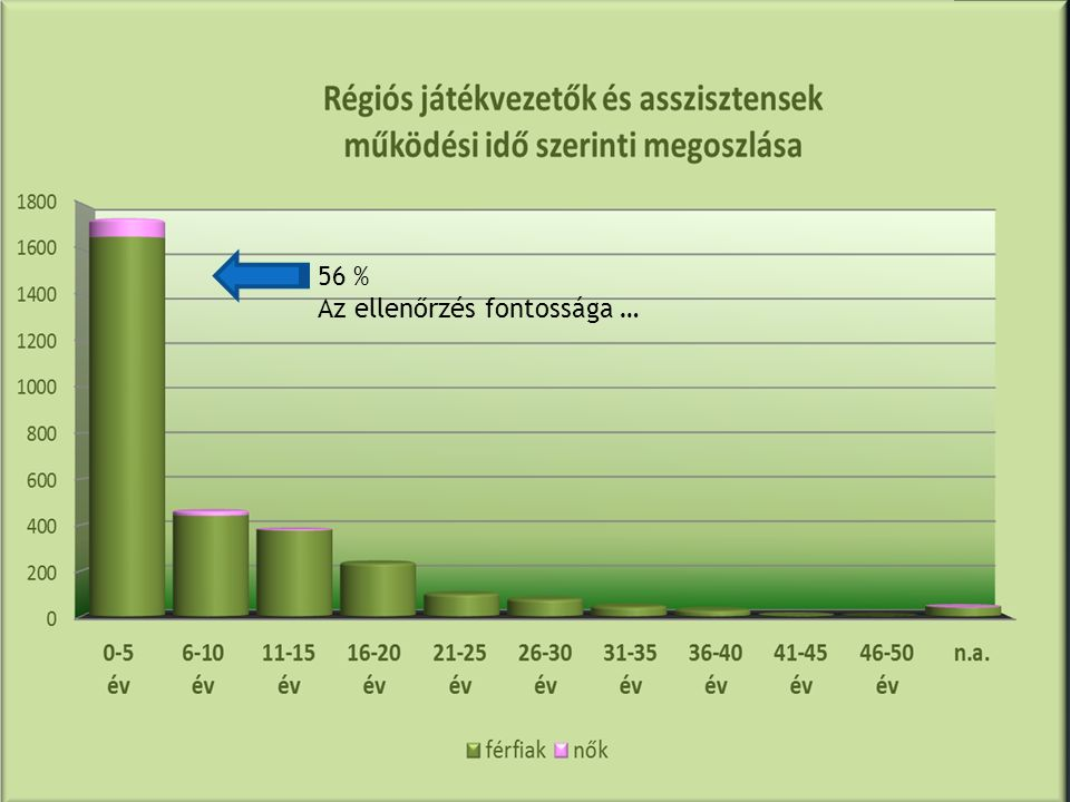 56 % Az ellenőrzés fontossága …