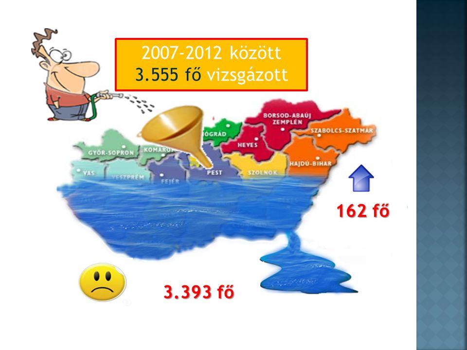 2007-2012 között 3.555 fő vizsgázott 3.393 fő 162 fő