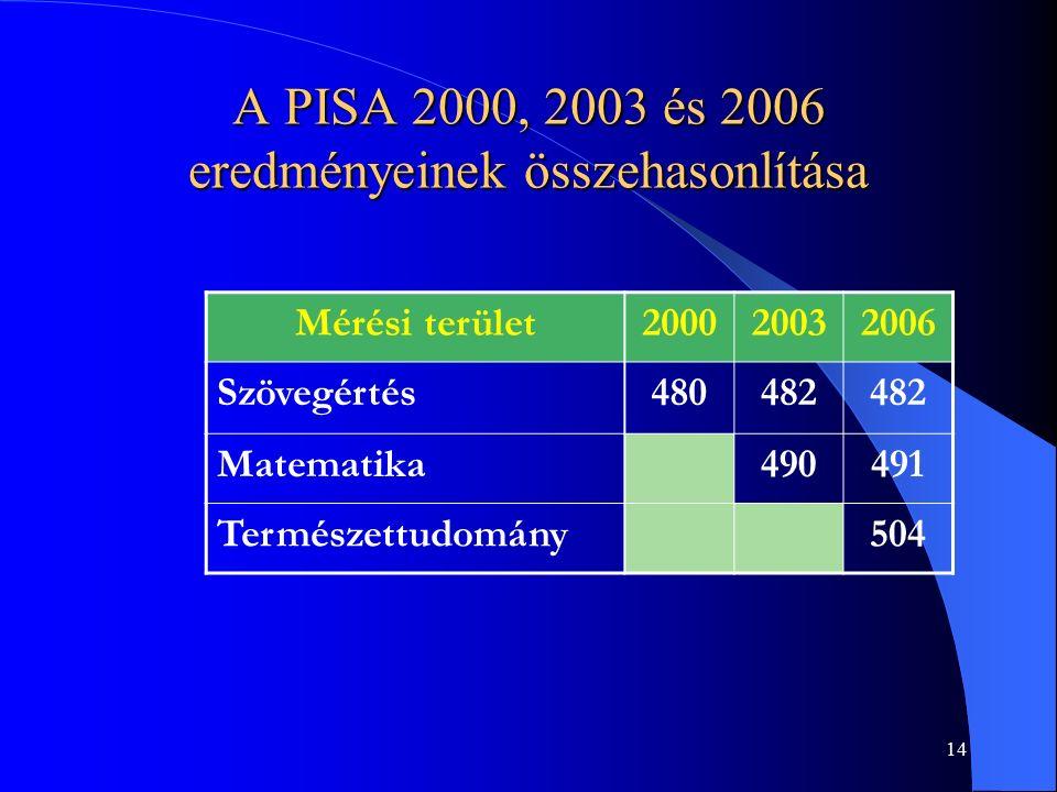 14 A PISA 2000, 2003 és 2006 eredményeinek összehasonlítása Mérési terület200020032006 Szövegértés480482 Matematika490491 Természettudomány504
