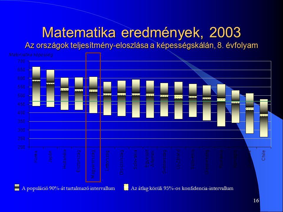 16 Matematika eredmények, 2003 Az országok teljesítmény-eloszlása a képességskálán, 8. évfolyam A populáció 90%-át tartalmazó intervallum Az átlag kör