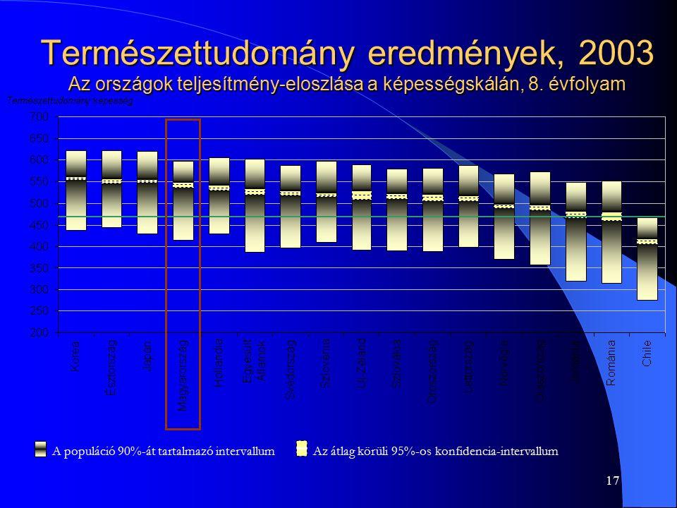 17 Természettudomány eredmények, 2003 Az országok teljesítmény-eloszlása a képességskálán, 8. évfolyam A populáció 90%-át tartalmazó intervallum Az át