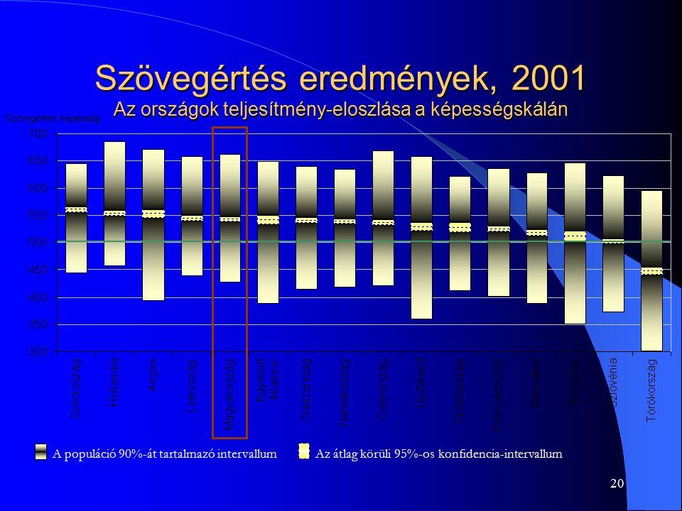 20 Szövegértés eredmények, 2001 Az országok teljesítmény-eloszlása a képességskálán A populáció 90%-át tartalmazó intervallum Az átlag körüli 95%-os k