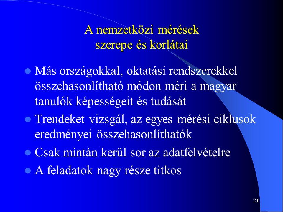 21 A nemzetközi mérések szerepe és korlátai Más országokkal, oktatási rendszerekkel összehasonlítható módon méri a magyar tanulók képességeit és tudását Trendeket vizsgál, az egyes mérési ciklusok eredményei összehasonlíthatók Csak mintán kerül sor az adatfelvételre A feladatok nagy része titkos