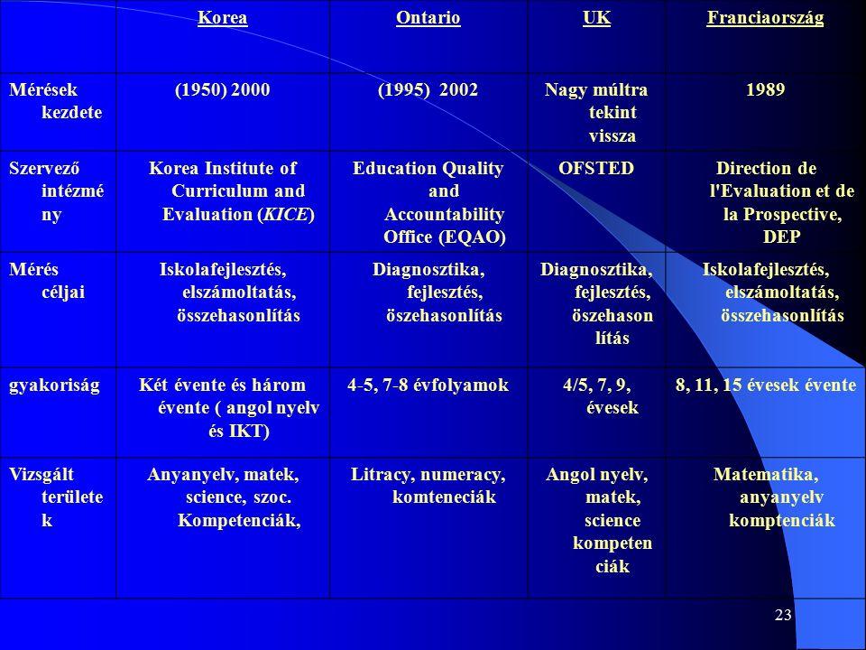 23 KoreaOntarioUKFranciaország Mérések kezdete (1950) 2000(1995) 2002Nagy múltra tekint vissza 1989 Szervező intézmé ny Korea Institute of Curriculum and Evaluation (KICE) Education Quality and Accountability Office (EQAO) OFSTEDDirection de l Evaluation et de la Prospective, DEP Mérés céljai Iskolafejlesztés, elszámoltatás, összehasonlítás Diagnosztika, fejlesztés, öszehasonlítás Iskolafejlesztés, elszámoltatás, összehasonlítás gyakoriságKét évente és három évente ( angol nyelv és IKT) 4-5, 7-8 évfolyamok4/5, 7, 9, évesek 8, 11, 15 évesek évente Vizsgált területe k Anyanyelv, matek, science, szoc.