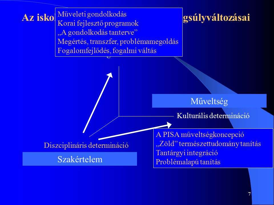 """7 Az iskolai tanulás tervezésének hangsúlyváltozásai Kulturális determináció Pszichológiai determináció Diszciplináris determináció Alapkészségek, képességek Műveltség Szakértelem Műveleti gondolkodás Korai fejlesztő programok """"A gondolkodás tanterve Megértés, transzfer, problémamegoldás Fogalomfejlődés, fogalmi váltás A PISA műveltségkoncepció """"Zöld természettudomány tanítás Tantárgyi integráció Problémalapú tanítás"""