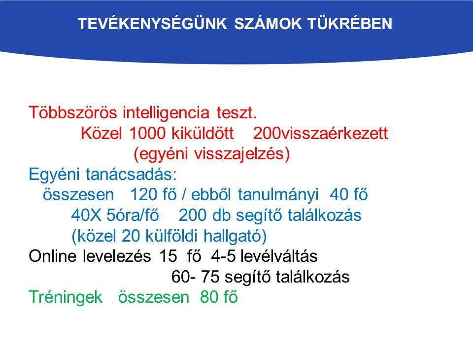 TEVÉKENYSÉGÜNK SZÁMOK TÜKRÉBEN Többszörös intelligencia teszt.